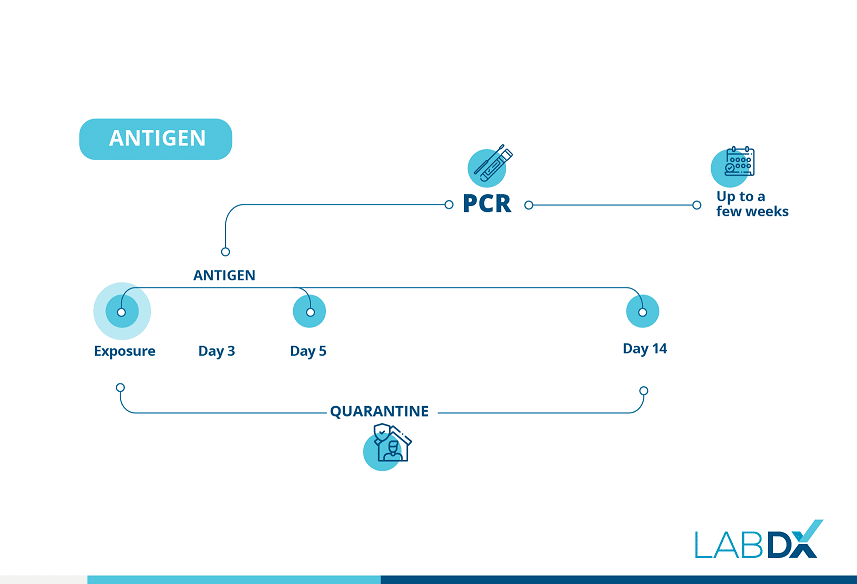 Rapid Antigen Testing - Lab DX